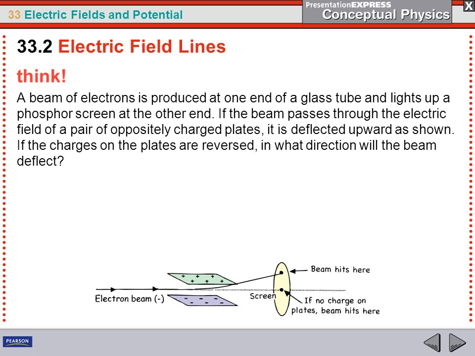33.2 Electric Field Lines think!