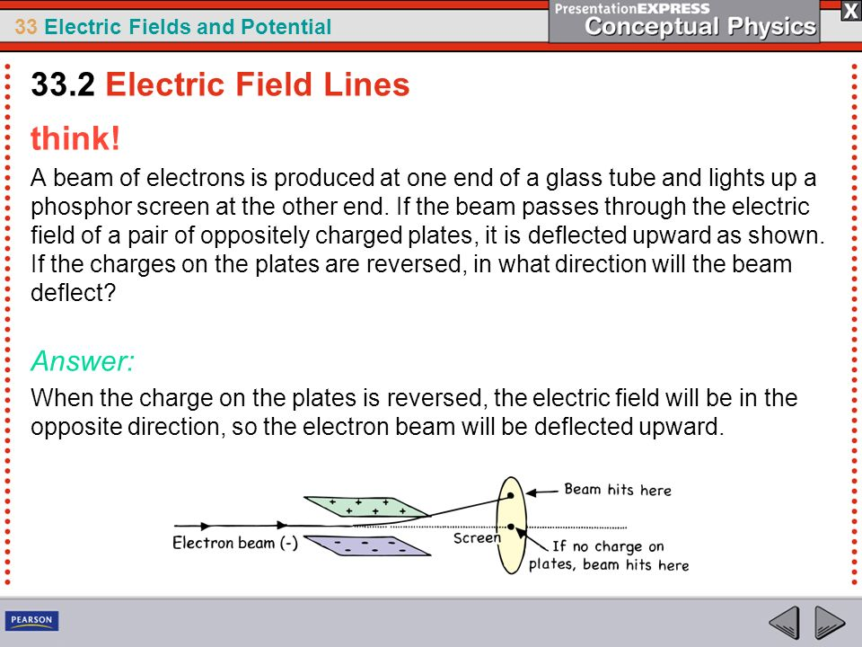 33.2 Electric Field Lines think! Answer: