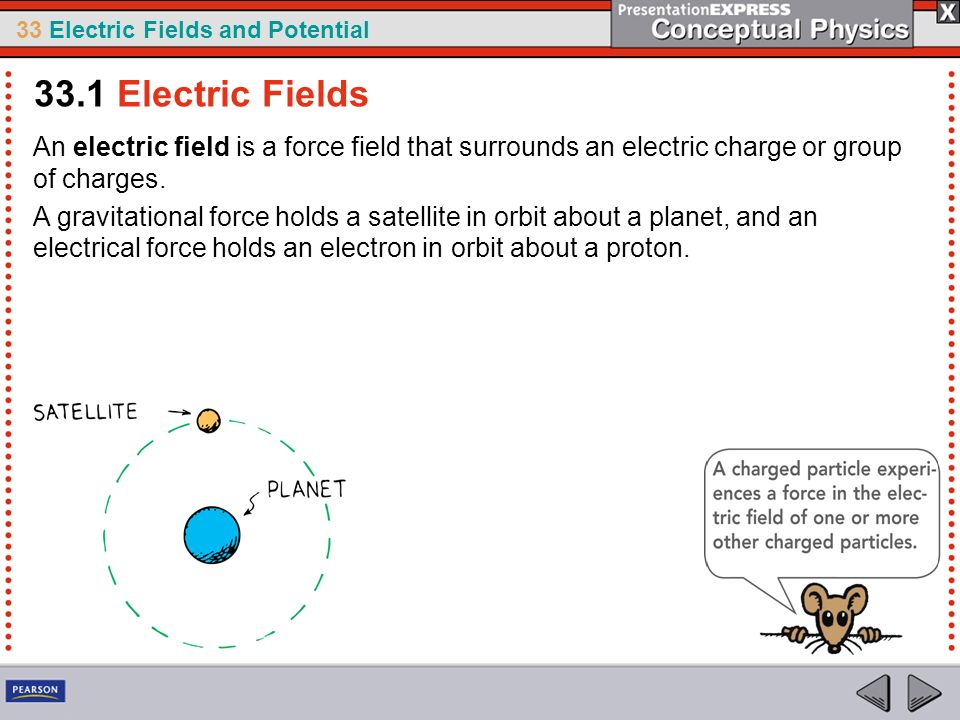 33.1 Electric Fields An electric field is a force field that surrounds an electric charge or group of charges.