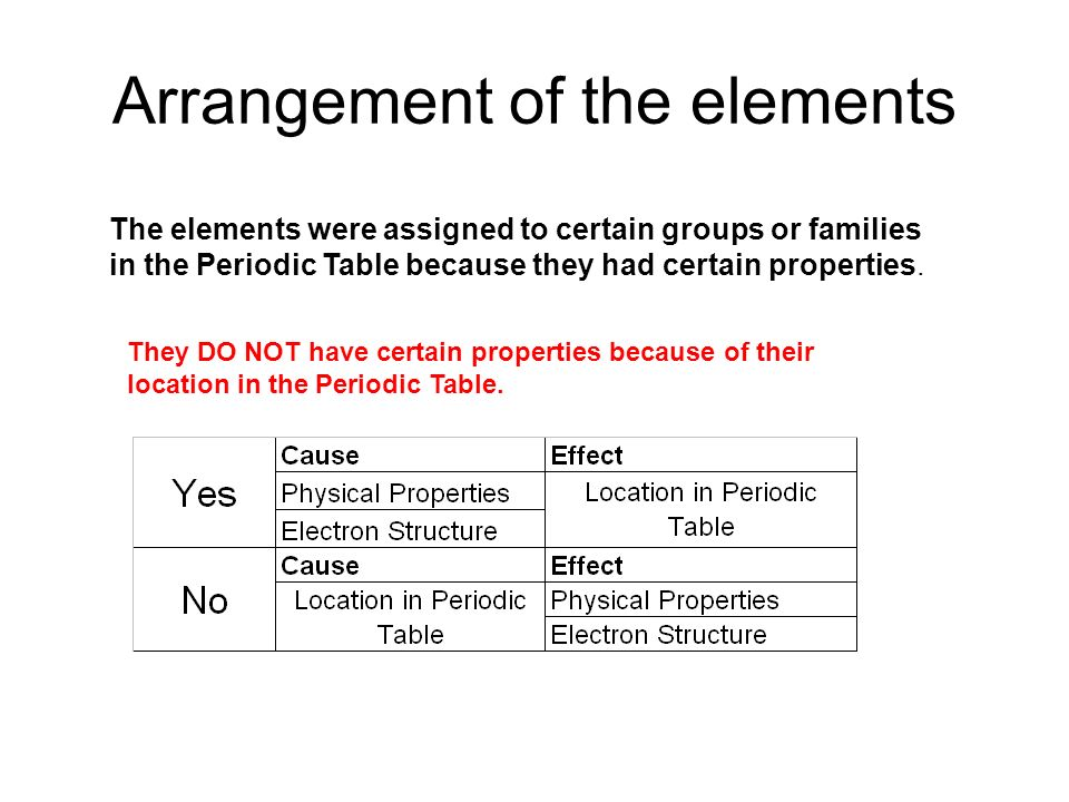 The periodic table trends in properties ppt download the elements were assigned to certain groups or families in the periodic table because they had certain properties they do not have certain properties urtaz Image collections