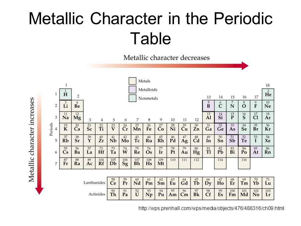 periodic trens how to read