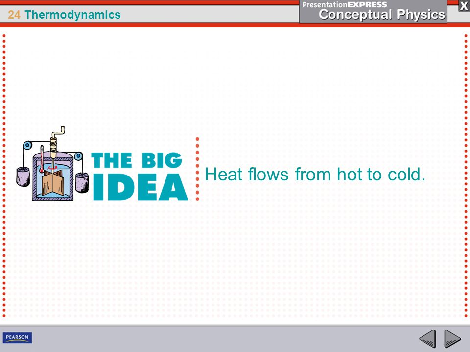 Heat flows from hot to cold.