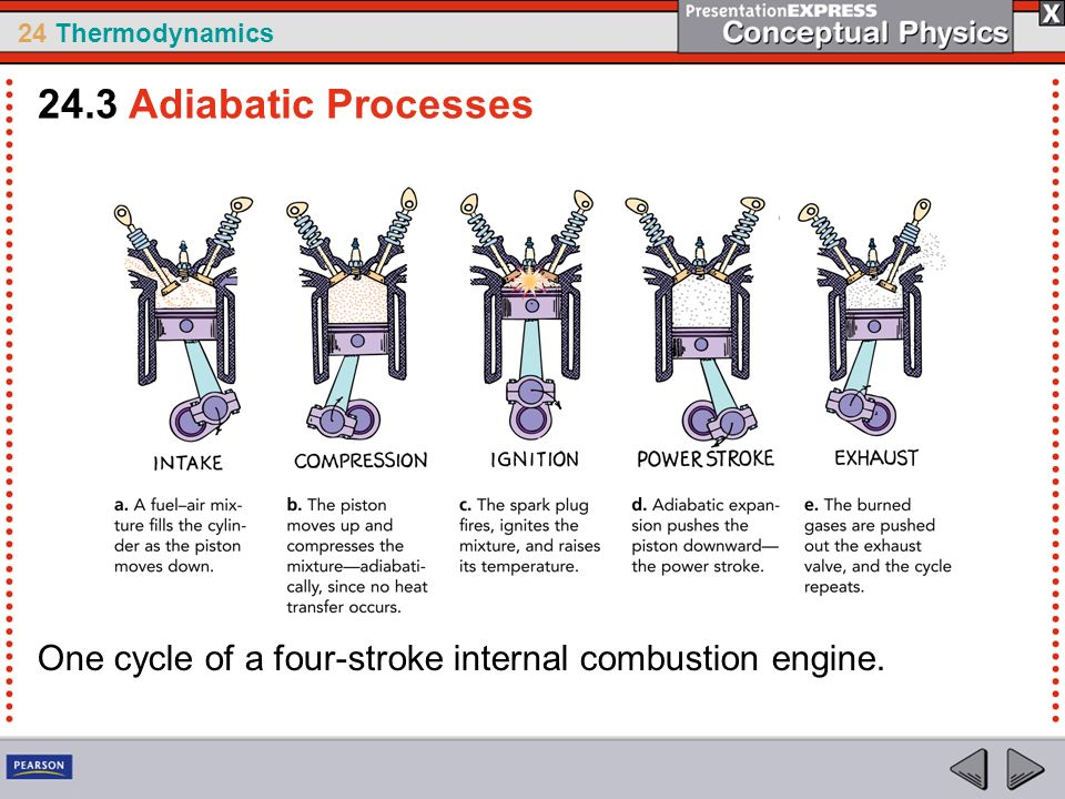 24.3 Adiabatic Processes One cycle of a four-stroke internal combustion engine.