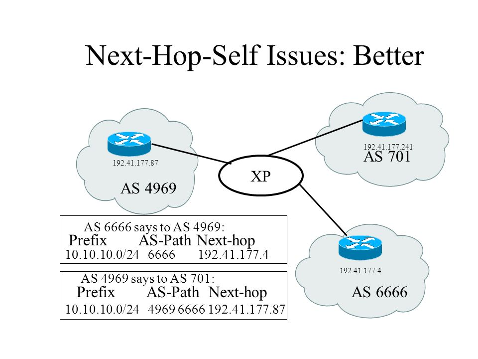Next-Hop-Self Issues: Better