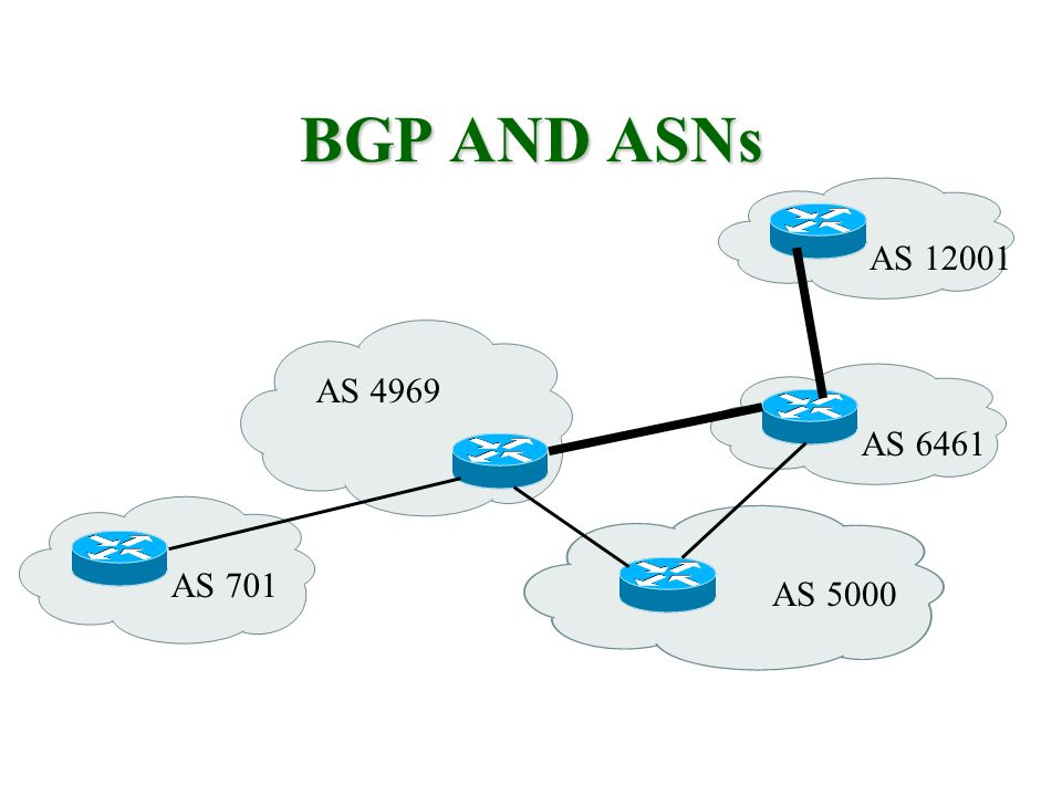 BGP AND ASNs AS 12001 AS 4969 AS 6461 AS 701 AS 5000