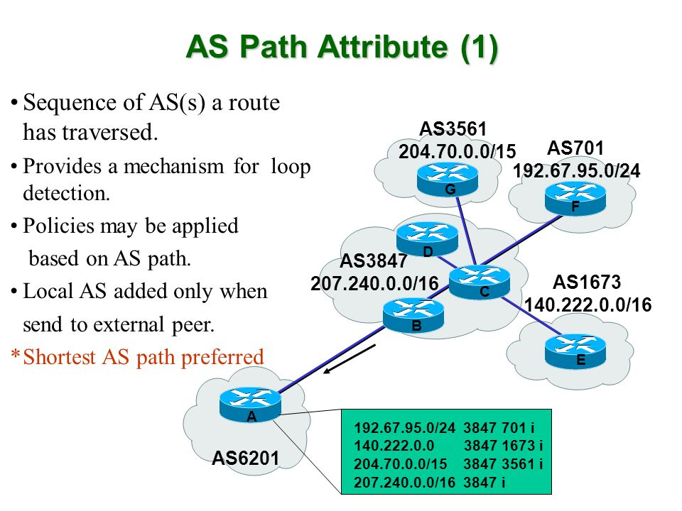 AS Path Attribute (1) Sequence of AS(s) a route has traversed.
