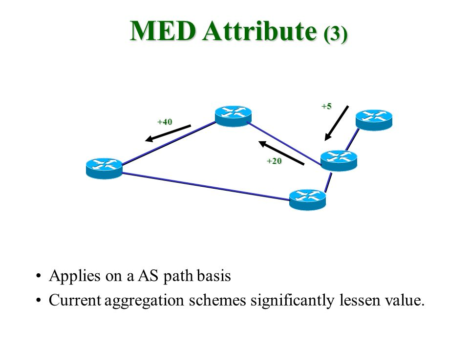 MED Attribute (3) Applies on a AS path basis