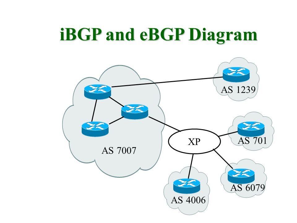 iBGP and eBGP Diagram AS 1239 XP AS 701 AS 7007 AS 6079 AS 4006
