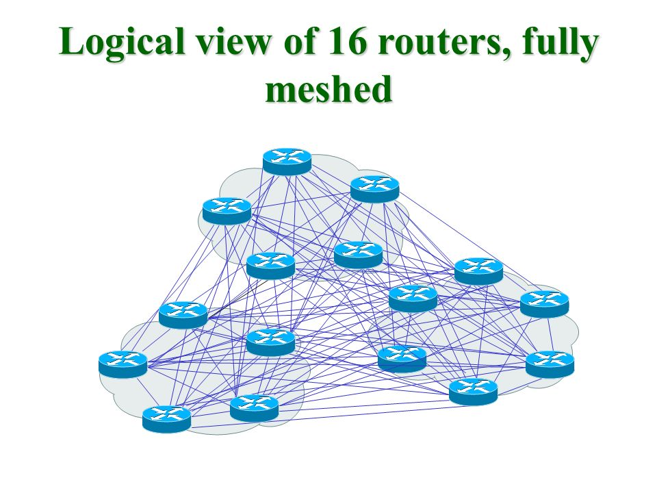 Logical view of 16 routers, fully meshed