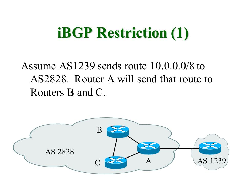 iBGP Restriction (1) Assume AS1239 sends route 10.0.0.0/8 to AS2828. Router A will send that route to Routers B and C.