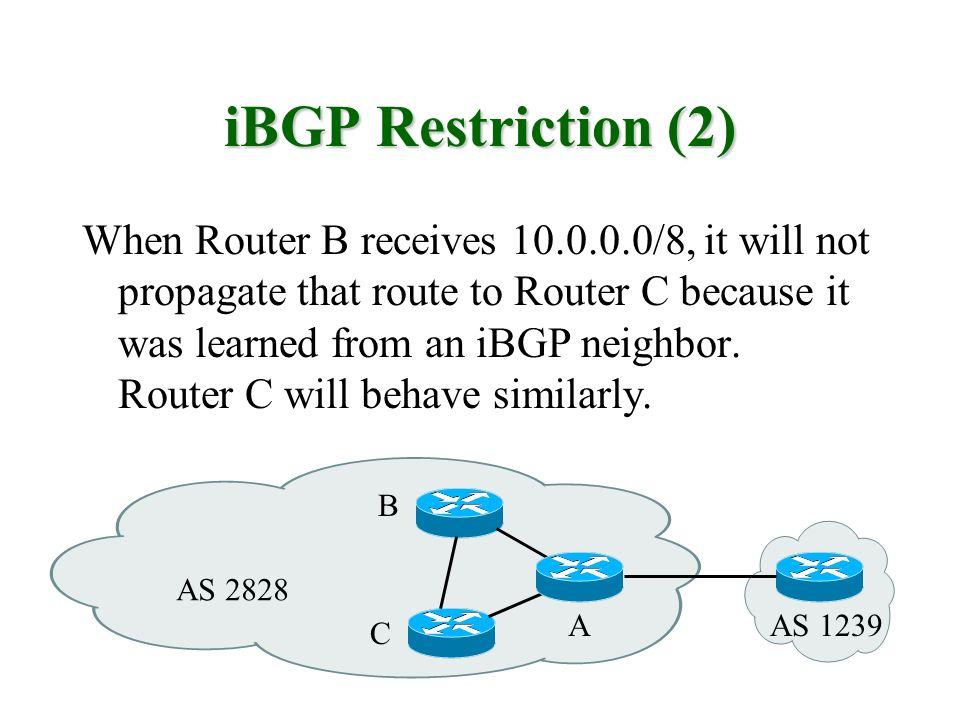 iBGP Restriction (2)