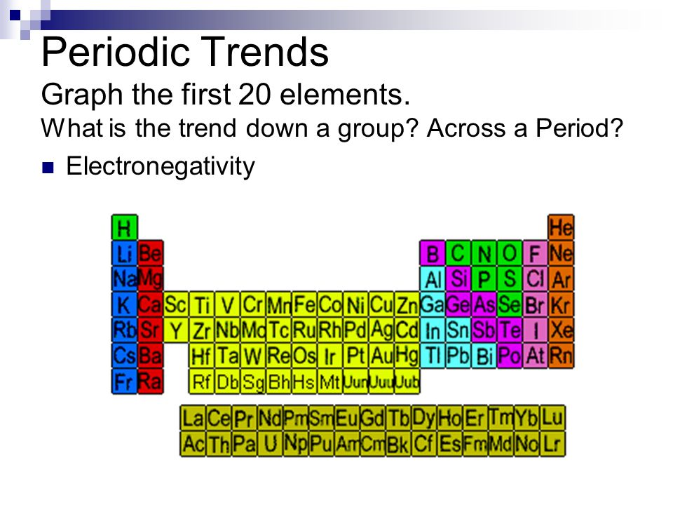 Periodic Trends Graph the first 20 elements