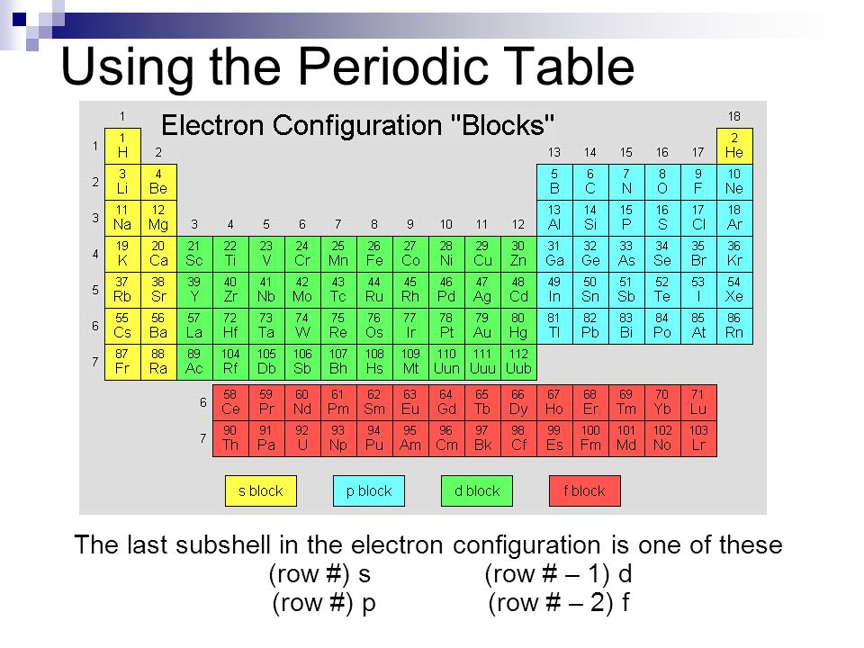 Honors chemistry september 18 19 ppt video online download - Periodic table electron configuration ...