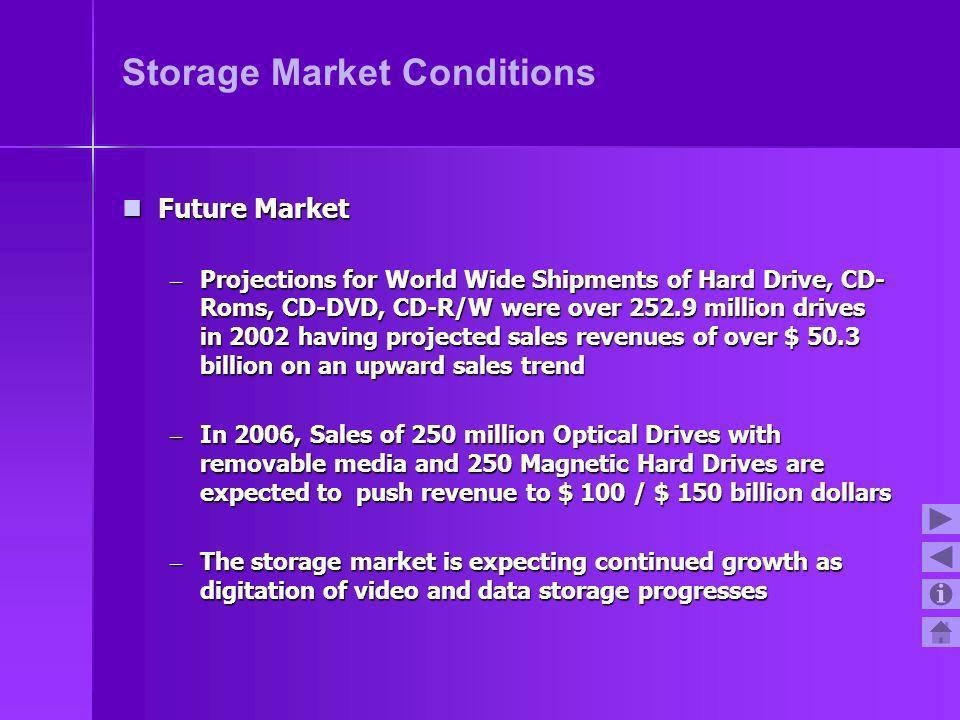 Storage Market Conditions