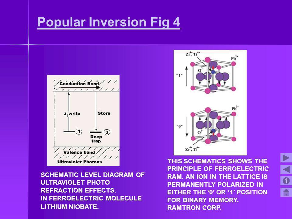 Popular Inversion Fig 4