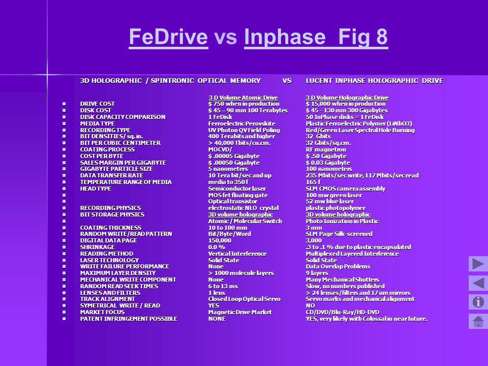 FeDrive vs Inphase Fig 8 3D HOLOGRAPHIC / SPINTRONIC OPTICAL MEMORY VS LUCENT INPHASE HOLOGRAPHIC DRIVE.