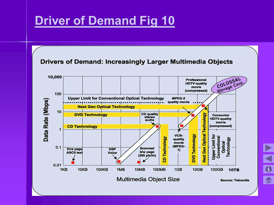 Driver of Demand Fig 10