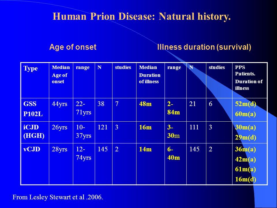 Human Prion Disease: Natural history.