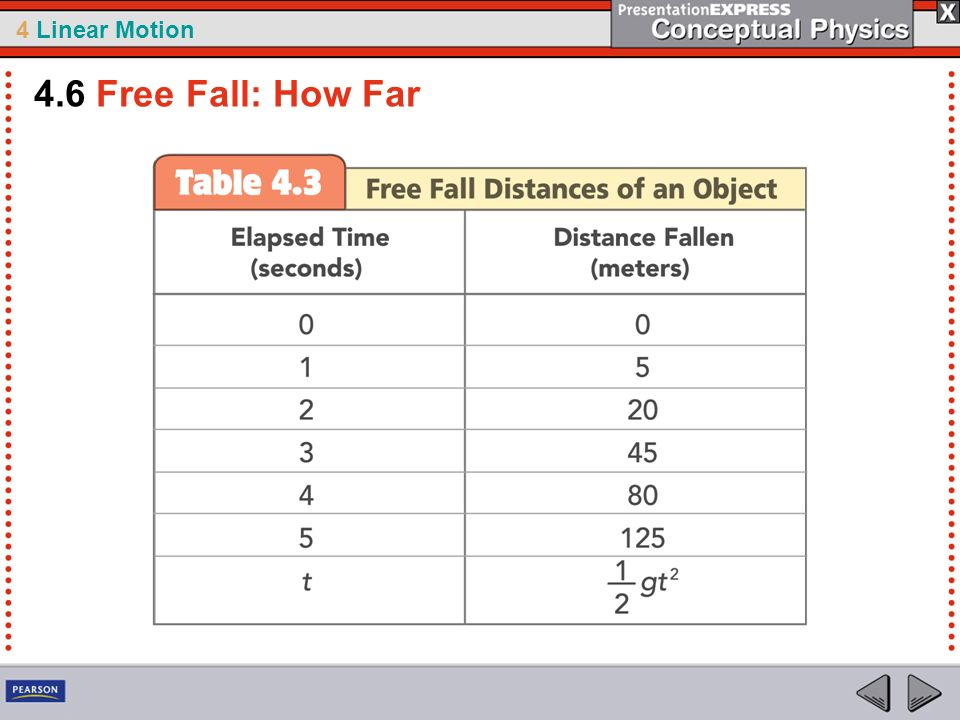 4.6 Free Fall: How Far