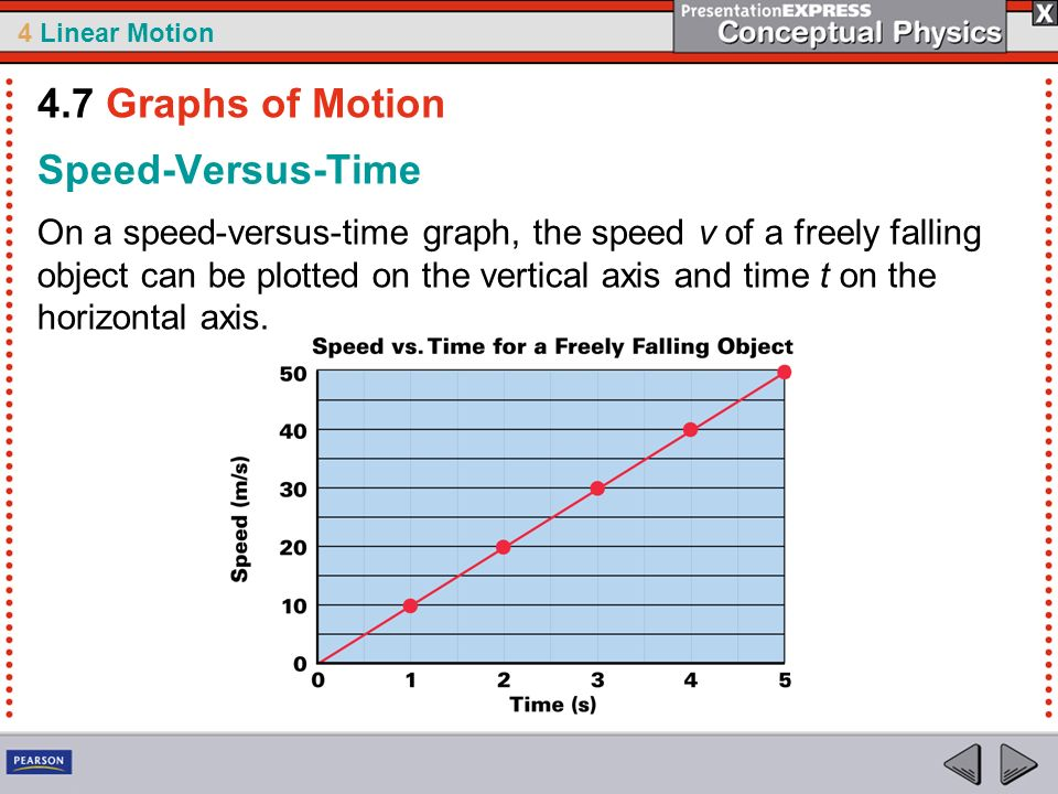 4.7 Graphs of Motion Speed-Versus-Time