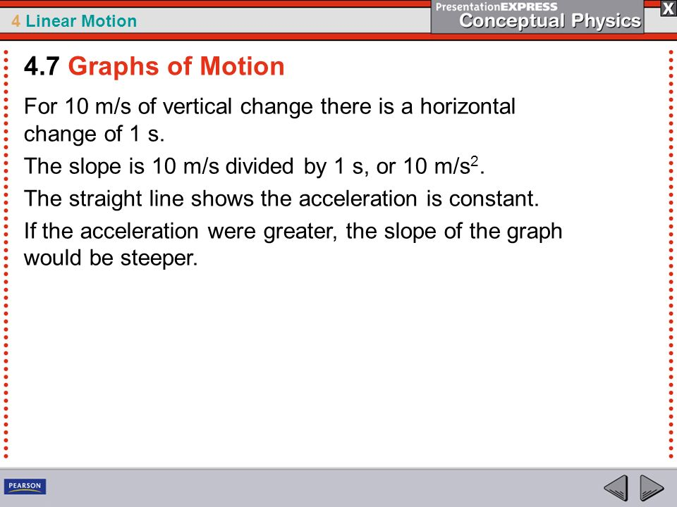 4.7 Graphs of Motion For 10 m/s of vertical change there is a horizontal change of 1 s. The slope is 10 m/s divided by 1 s, or 10 m/s2.