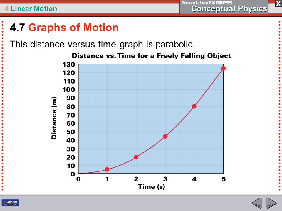 4.7 Graphs of Motion This distance-versus-time graph is parabolic.