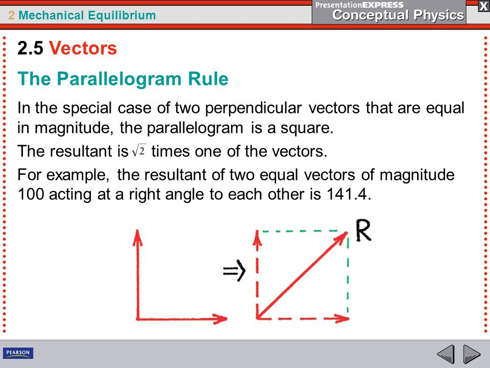 The Parallelogram Rule