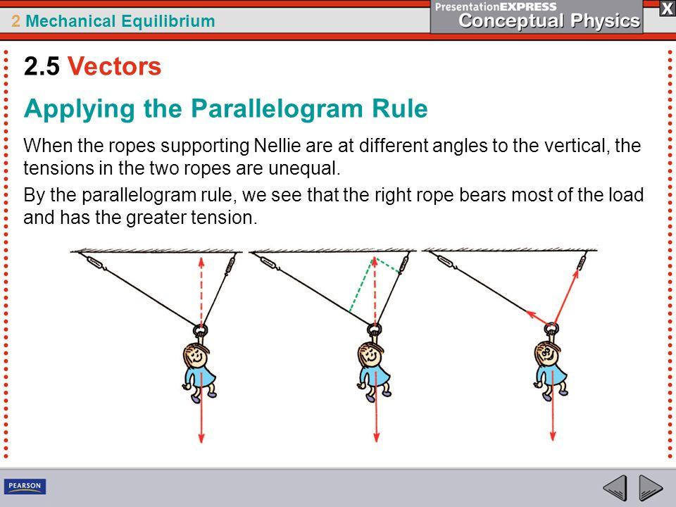 Applying the Parallelogram Rule