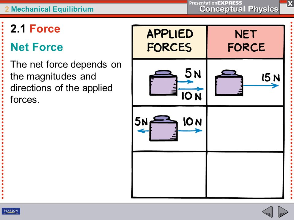 2.1 Force Net Force The net force depends on the magnitudes and directions of the applied forces.