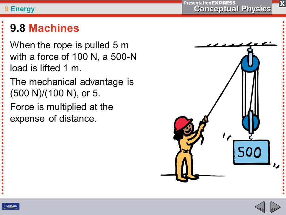 9.8 Machines When the rope is pulled 5 m with a force of 100 N, a 500-N load is lifted 1 m. The mechanical advantage is (500 N)/(100 N), or 5.