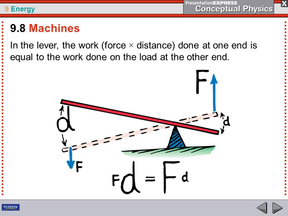 9.8 Machines In the lever, the work (force × distance) done at one end is equal to the work done on the load at the other end.
