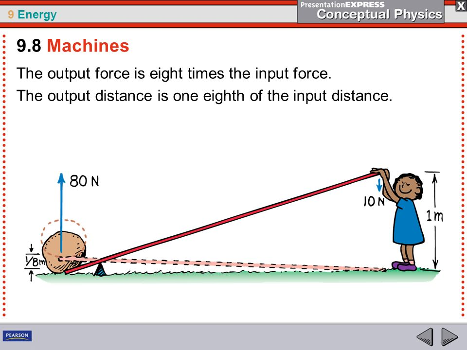 9.8 Machines The output force is eight times the input force.
