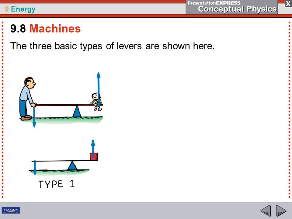 9.8 Machines The three basic types of levers are shown here.