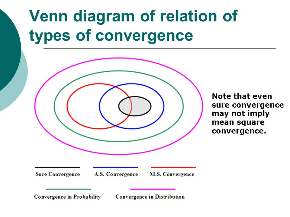 Venn diagram of relation of types of convergence
