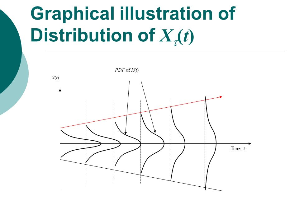 Graphical illustration of Distribution of X(t)