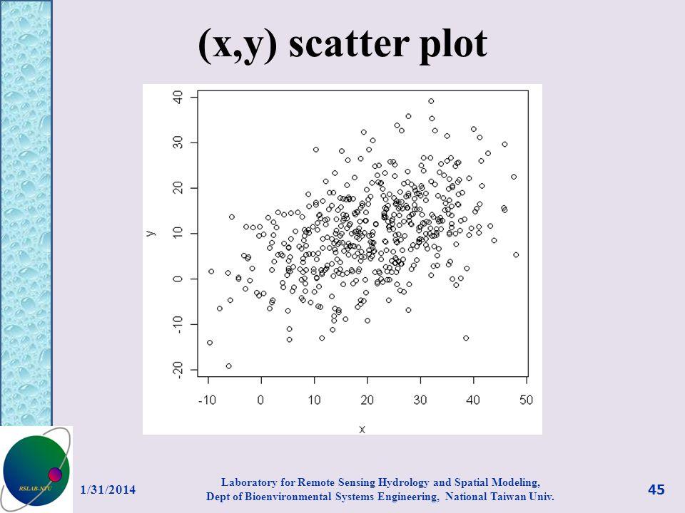(x,y) scatter plot 3/27/2017.
