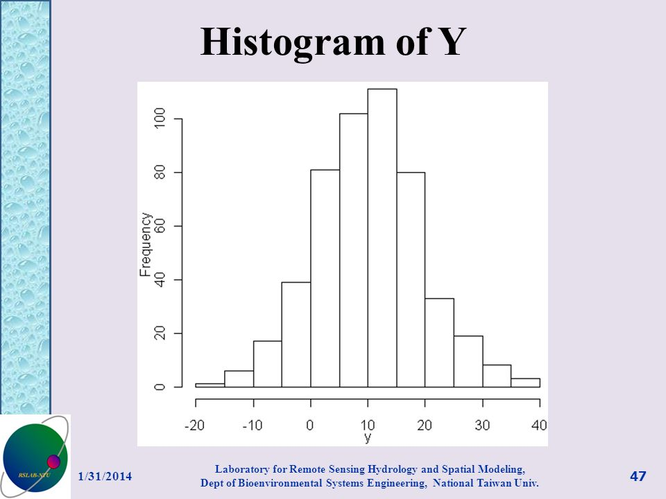 Histogram of Y 3/27/2017.
