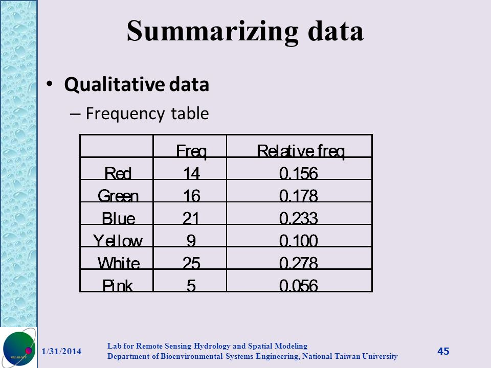 Summarizing data Qualitative data Frequency table 3/27/2017