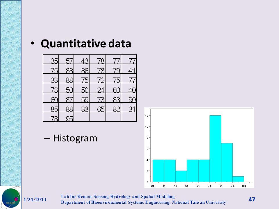 Quantitative data Histogram 3/27/2017