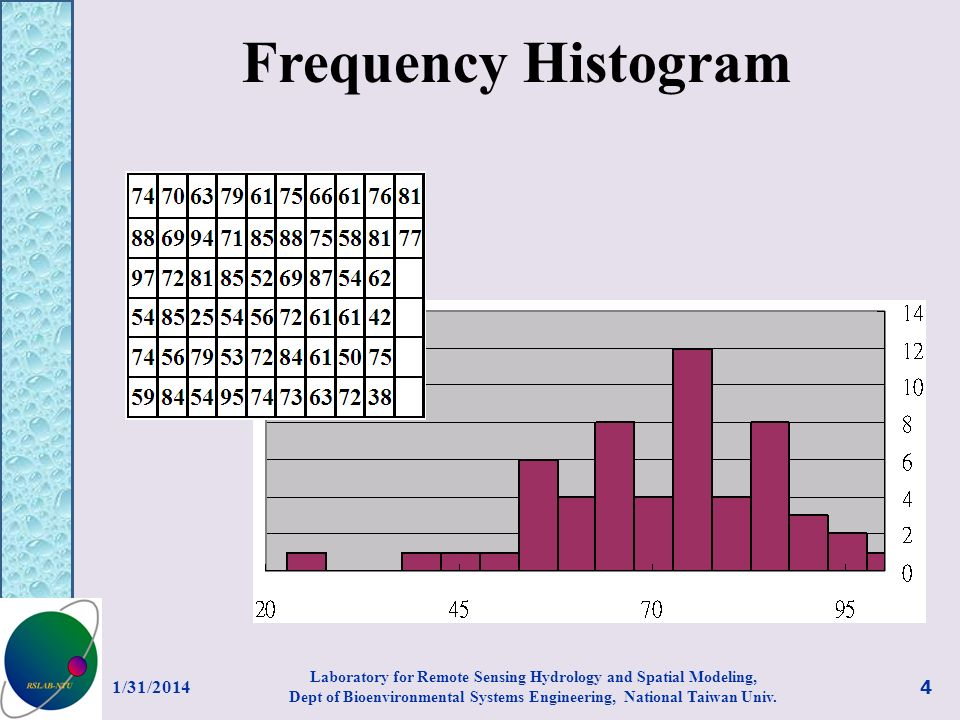 Frequency Histogram 3/27/2017