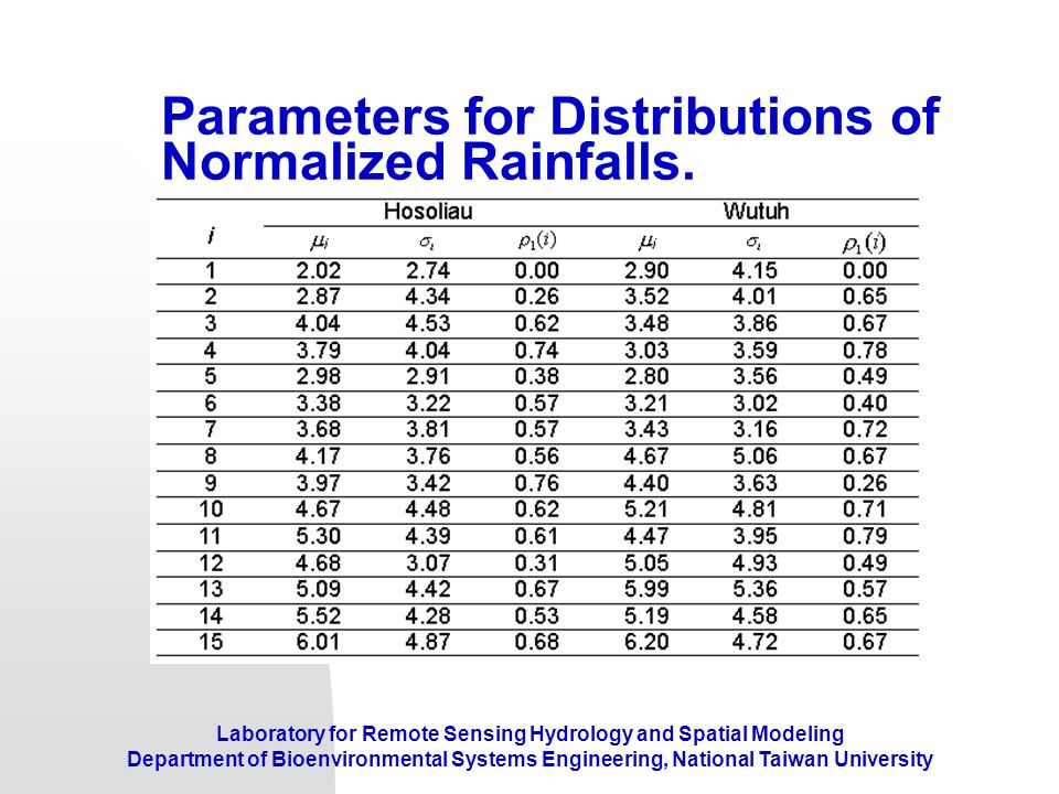 Parameters for Distributions of Normalized Rainfalls.