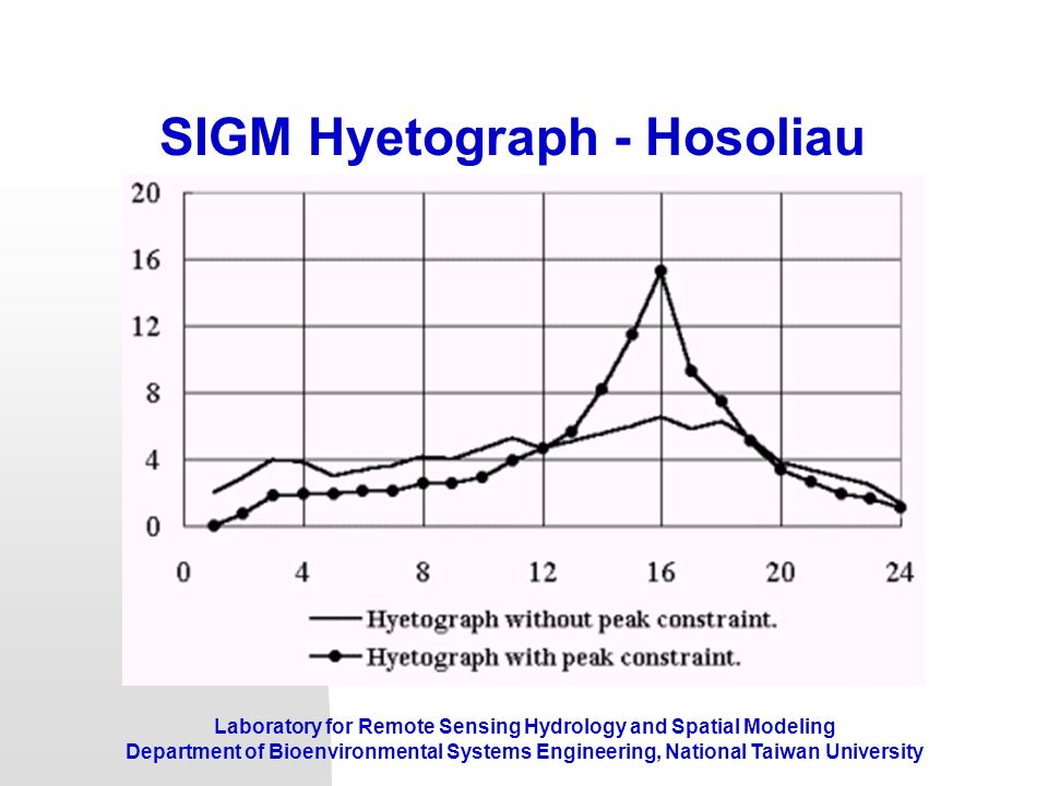 SIGM Hyetograph - Hosoliau