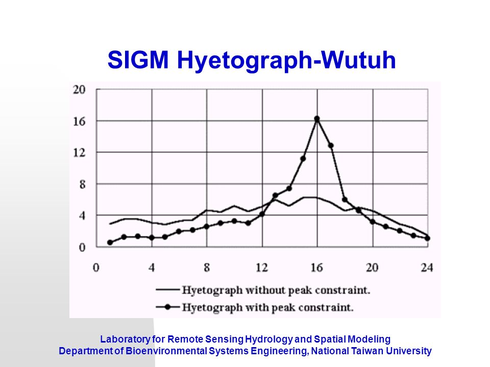 SIGM Hyetograph-Wutuh