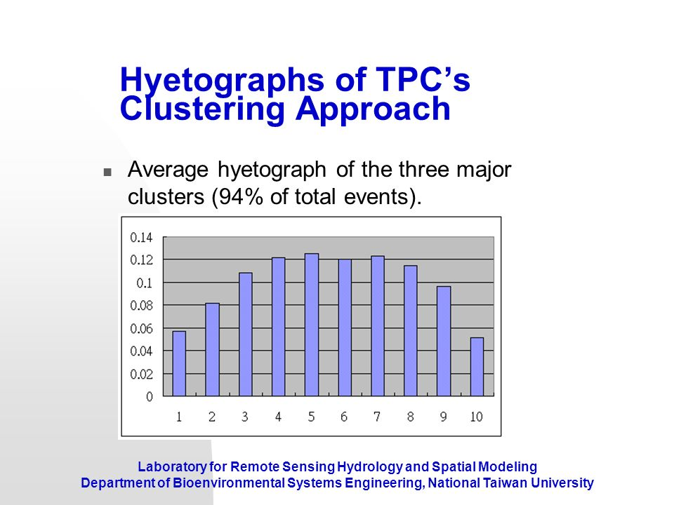 Hyetographs of TPC's Clustering Approach