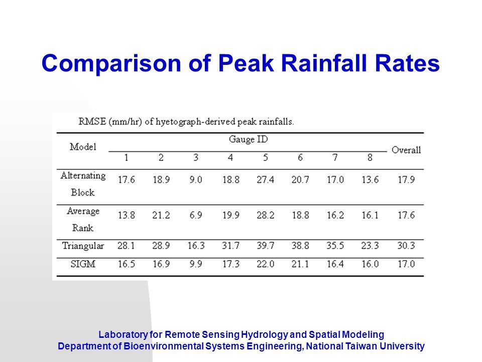 Comparison of Peak Rainfall Rates