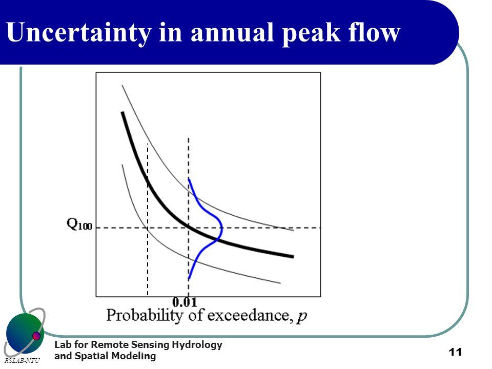 Uncertainty in annual peak flow
