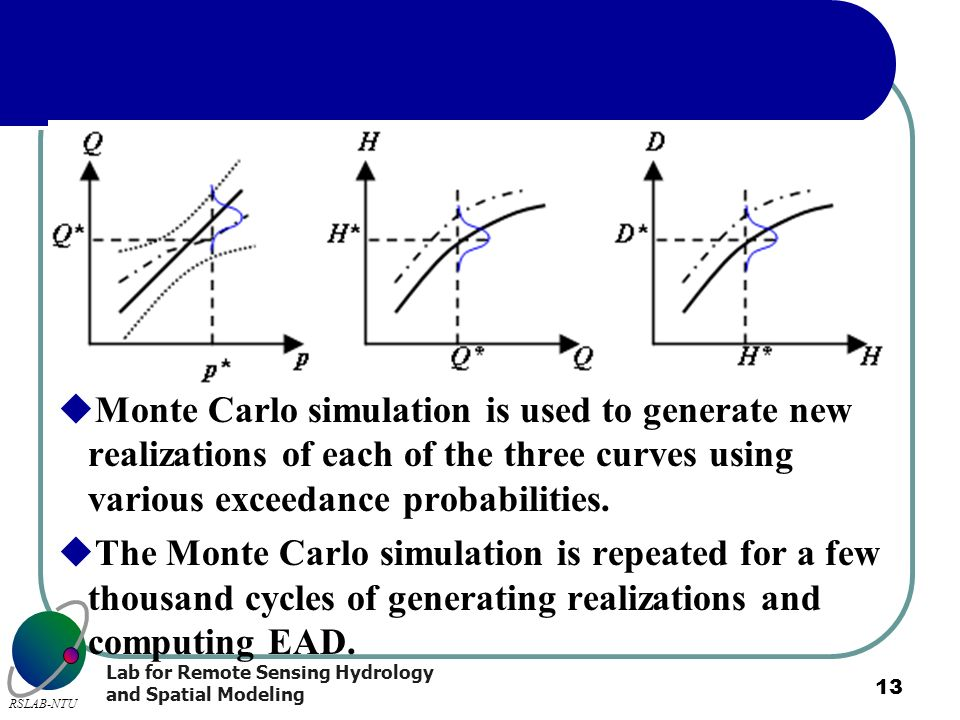 Monte Carlo simulation is used to generate new realizations of each of the three curves using various exceedance probabilities.