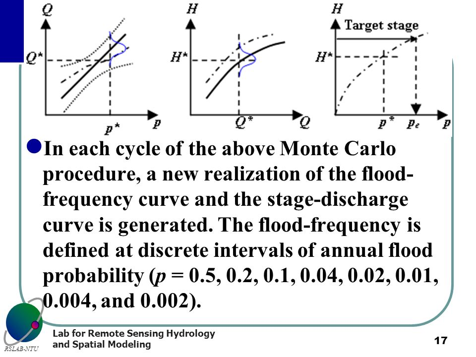 In each cycle of the above Monte Carlo procedure, a new realization of the flood-frequency curve and the stage-discharge curve is generated.