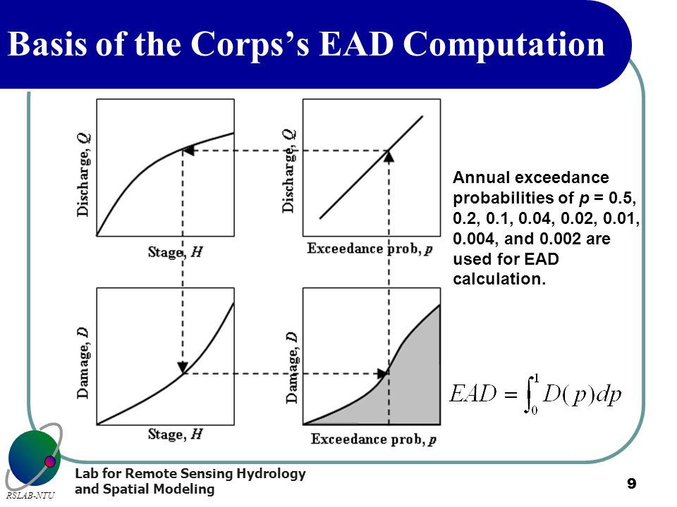 Basis of the Corps's EAD Computation