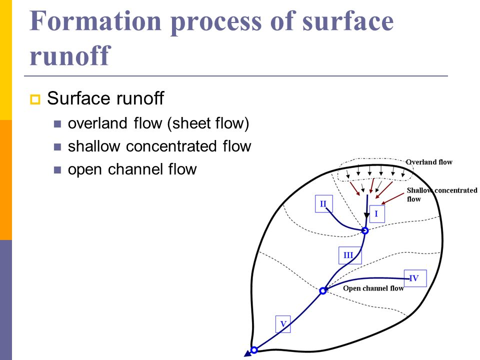 Formation process of surface runoff